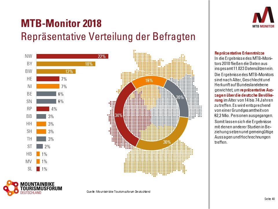 Mountainbike-Monitor 2018 Repräsentative Daten